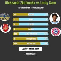 Oleksandr Zinchenko vs Leroy Sane h2h player stats
