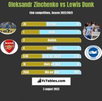 Oleksandr Zinchenko vs Lewis Dunk h2h player stats