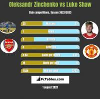 Oleksandr Zinchenko vs Luke Shaw h2h player stats