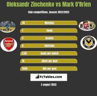 Oleksandr Zinchenko vs Mark O'Brien h2h player stats