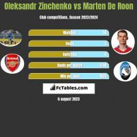 Oleksandr Zinchenko vs Marten De Roon h2h player stats