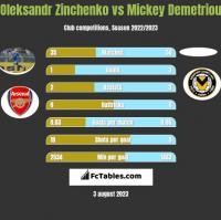 Oleksandr Zinchenko vs Mickey Demetriou h2h player stats