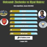 Oleksandr Zinchenko vs Riyad Mahrez h2h player stats