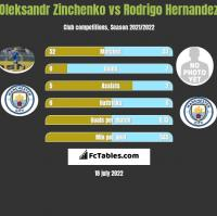 Oleksandr Zinchenko vs Rodrigo Hernandez h2h player stats