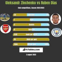 Oleksandr Zinchenko vs Ruben Dias h2h player stats