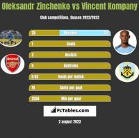 Oleksandr Zinchenko vs Vincent Kompany h2h player stats