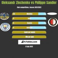 Oleksandr Zinchenko vs Philippe Sandler h2h player stats