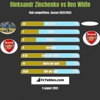 Oleksandr Zinchenko vs Ben White h2h player stats