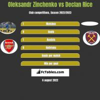 Oleksandr Zinchenko vs Declan Rice h2h player stats