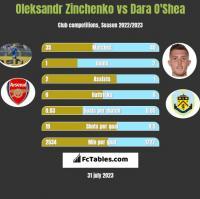 Oleksandr Zinchenko vs Dara O'Shea h2h player stats