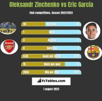 Oleksandr Zinchenko vs Eric Garcia h2h player stats
