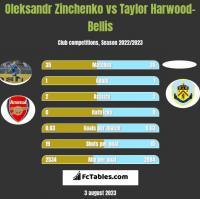 Oleksandr Zinchenko vs Taylor Harwood-Bellis h2h player stats