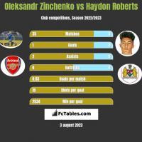 Oleksandr Zinchenko vs Haydon Roberts h2h player stats