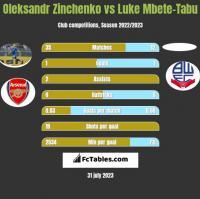 Oleksandr Zinchenko vs Luke Mbete-Tabu h2h player stats