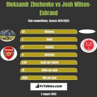 Oleksandr Zinchenko vs Josh Wilson-Esbrand h2h player stats