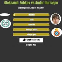 Oleksandr Zubkov vs Ander Iturraspe h2h player stats