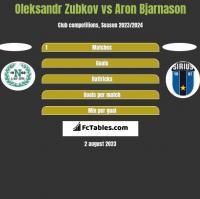 Oleksandr Zubkov vs Aron Bjarnason h2h player stats