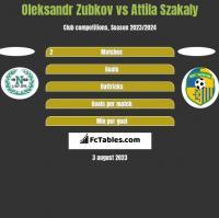 Oleksandr Zubkov vs Attila Szakaly h2h player stats