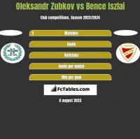 Oleksandr Zubkov vs Bence Iszlai h2h player stats