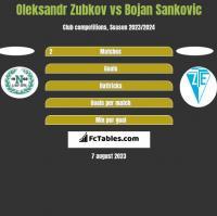 Oleksandr Zubkov vs Bojan Sankovic h2h player stats