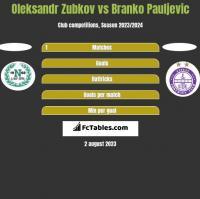 Oleksandr Zubkov vs Branko Pauljevic h2h player stats