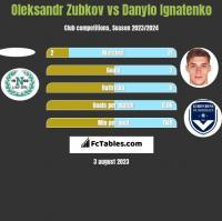 Oleksandr Zubkov vs Danylo Ignatenko h2h player stats