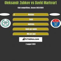 Oleksandr Zubkov vs David Markvart h2h player stats