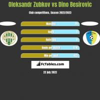 Oleksandr Zubkov vs Dino Besirovic h2h player stats