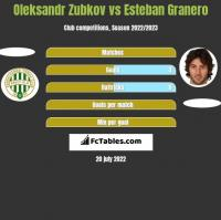 Oleksandr Zubkov vs Esteban Granero h2h player stats