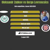 Oleksandr Zubkov vs Gergo Lovrencsics h2h player stats