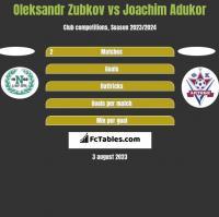 Oleksandr Zubkov vs Joachim Adukor h2h player stats