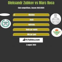 Oleksandr Zubkov vs Marc Roca h2h player stats