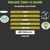Oleksandr Zubkov vs Somalia h2h player stats