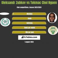 Oleksandr Zubkov vs Tokmac Chol Nguen h2h player stats