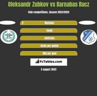 Oleksandr Zubkov vs Barnabas Racz h2h player stats