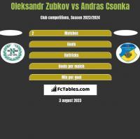 Oleksandr Zubkov vs Andras Csonka h2h player stats