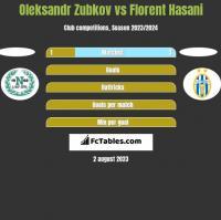 Oleksandr Zubkov vs Florent Hasani h2h player stats