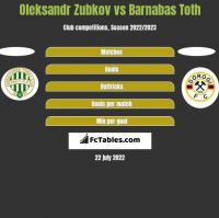 Oleksandr Zubkov vs Barnabas Toth h2h player stats