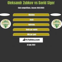Oleksandr Zubkov vs David Siger h2h player stats