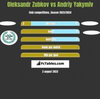 Oleksandr Zubkov vs Andriy Yakymiv h2h player stats