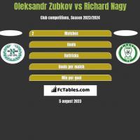 Oleksandr Zubkov vs Richard Nagy h2h player stats