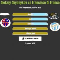 Oleksiy Chychykov vs Francisco Di Franco h2h player stats