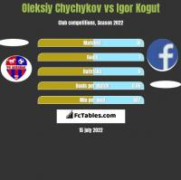 Oleksiy Chychykov vs Igor Kogut h2h player stats