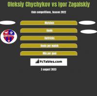 Oleksiy Chychykov vs Igor Zagalskiy h2h player stats