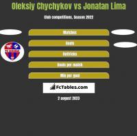 Oleksiy Chychykov vs Jonatan Lima h2h player stats