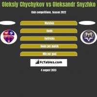 Oleksiy Chychykov vs Oleksandr Snyzhko h2h player stats
