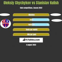 Oleksiy Chychykov vs Stanislav Kulish h2h player stats