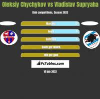 Oleksiy Chychykov vs Vladislav Supryaha h2h player stats