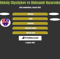 Oleksiy Chychykov vs Oleksandr Nazarenko h2h player stats