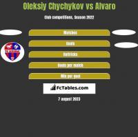 Oleksiy Chychykov vs Alvaro h2h player stats